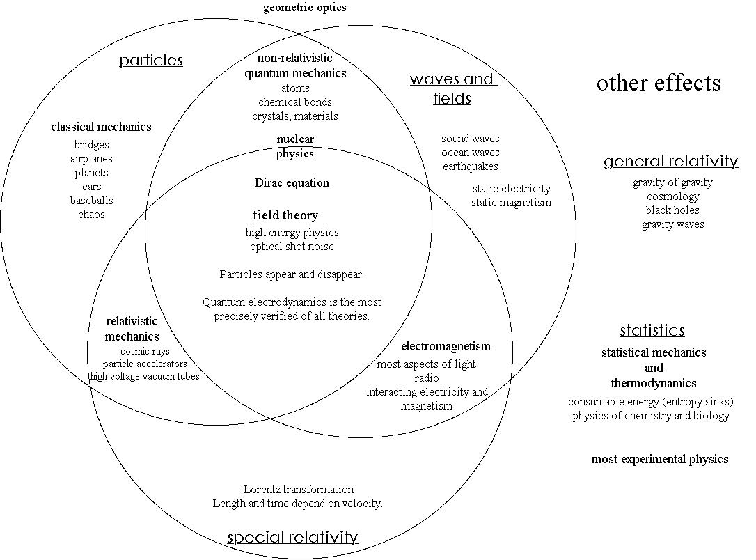 Free Worksheets communism vs capitalism worksheet : Introduction to physics - Psychology Wiki