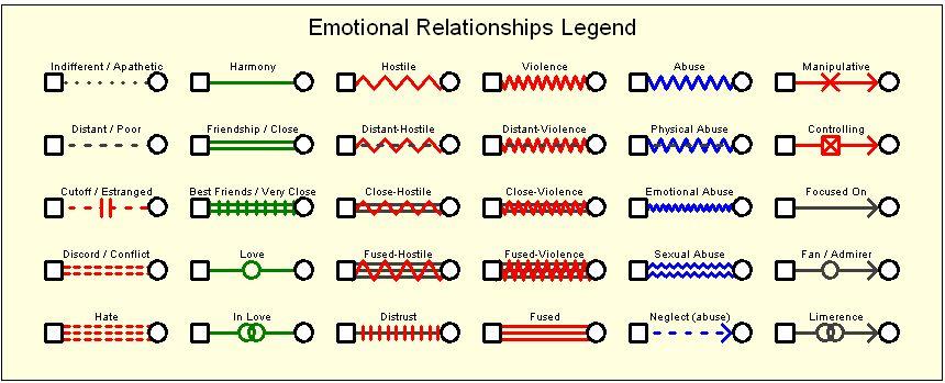 Genogram Psychology Wiki