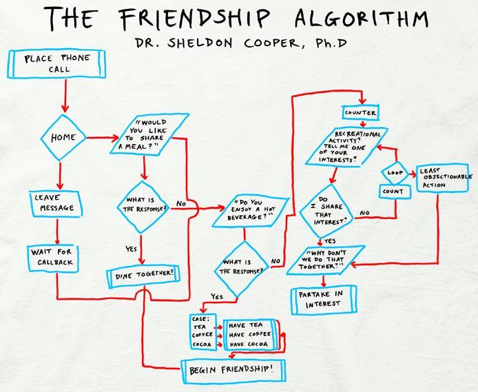 Friendship Algorithm Explained File:the Friendship Algorithm