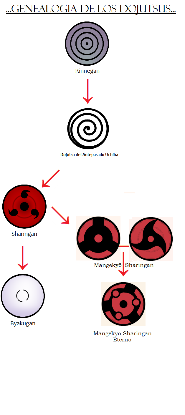 shiringan vs byakugan vs rinnegan