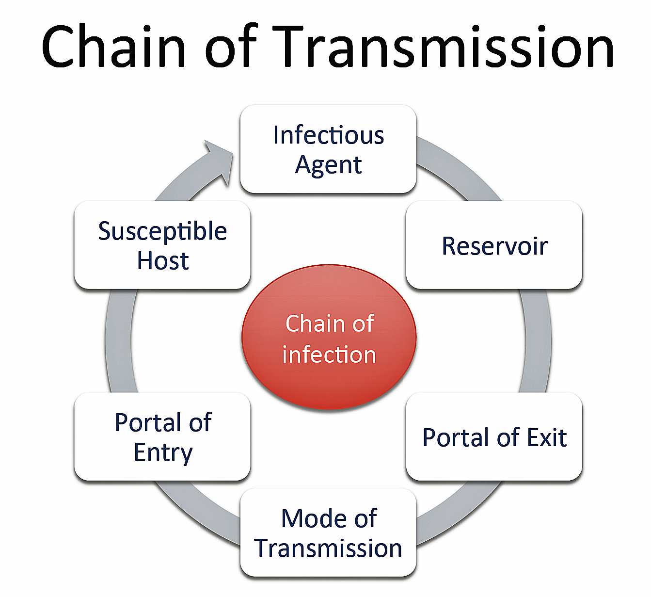 icu patients and infectiion transmission The confusion assessment method for the icu (cam-icu) training manual this is a training manual for physicians, nurses and other healthcare professionals who wish to use the confusion assessment method for the icu (cam-icu.