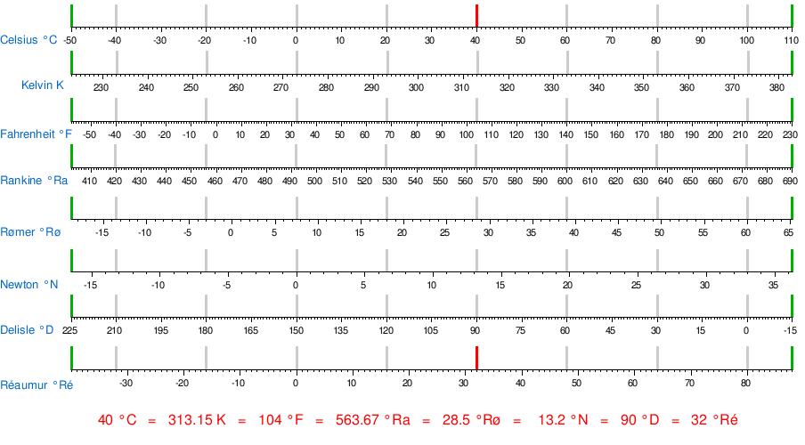 190 Celsius To Fahrenheit Chart Bogasrdenstaging