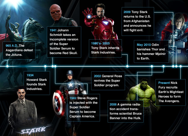 Marvel cinematic timeline banner
