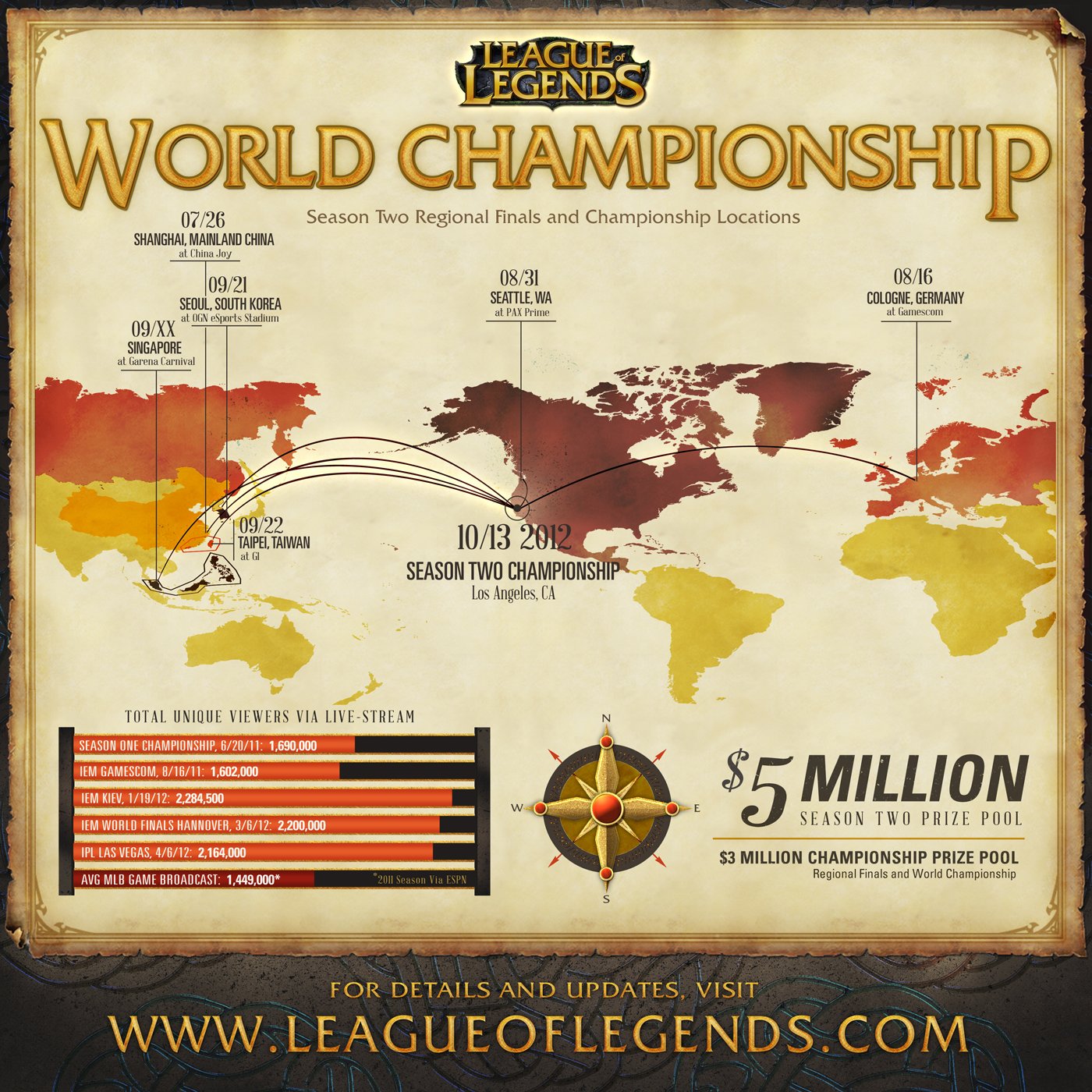 league of legends championship 2018 viewers