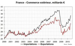 France-commerce-exterieur