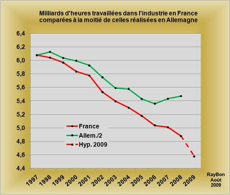 Heures travaillees france allemagne industrie