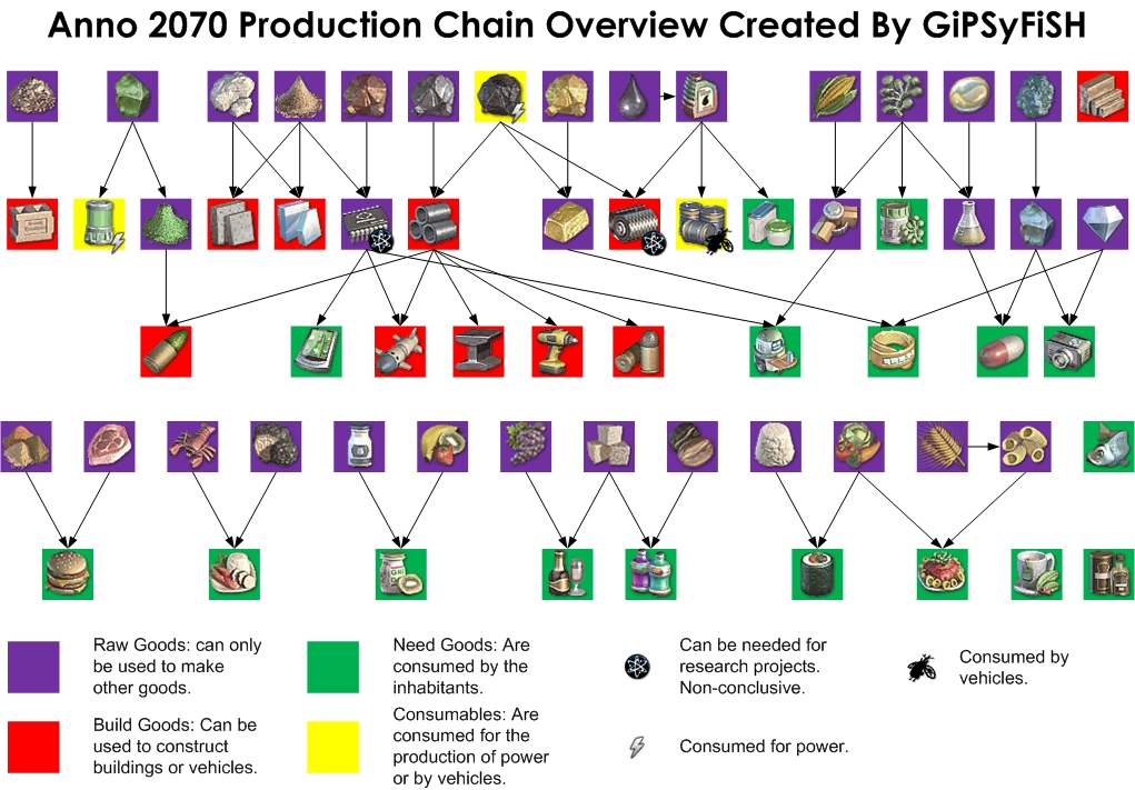 Anno 1404 production chains