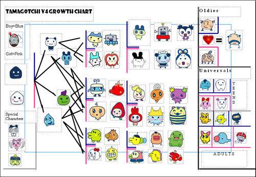 Tamagotchi Growth Chart V1 Olivero