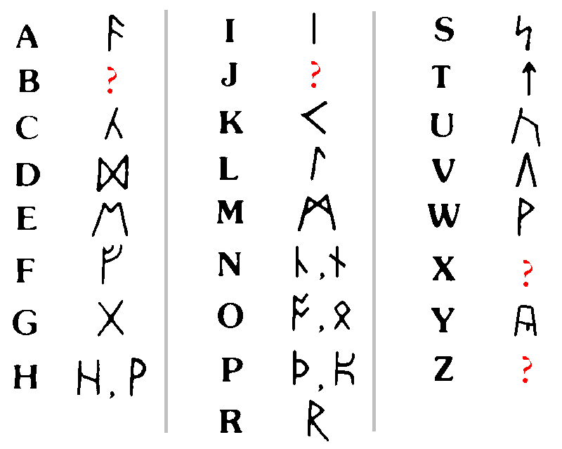 Write a message in viking runes