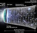 Galactic Dark age