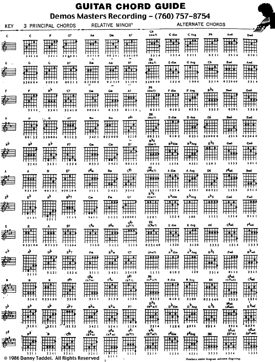 Useful Poster With Chord Charts Assorted By Key Ideal For Learning