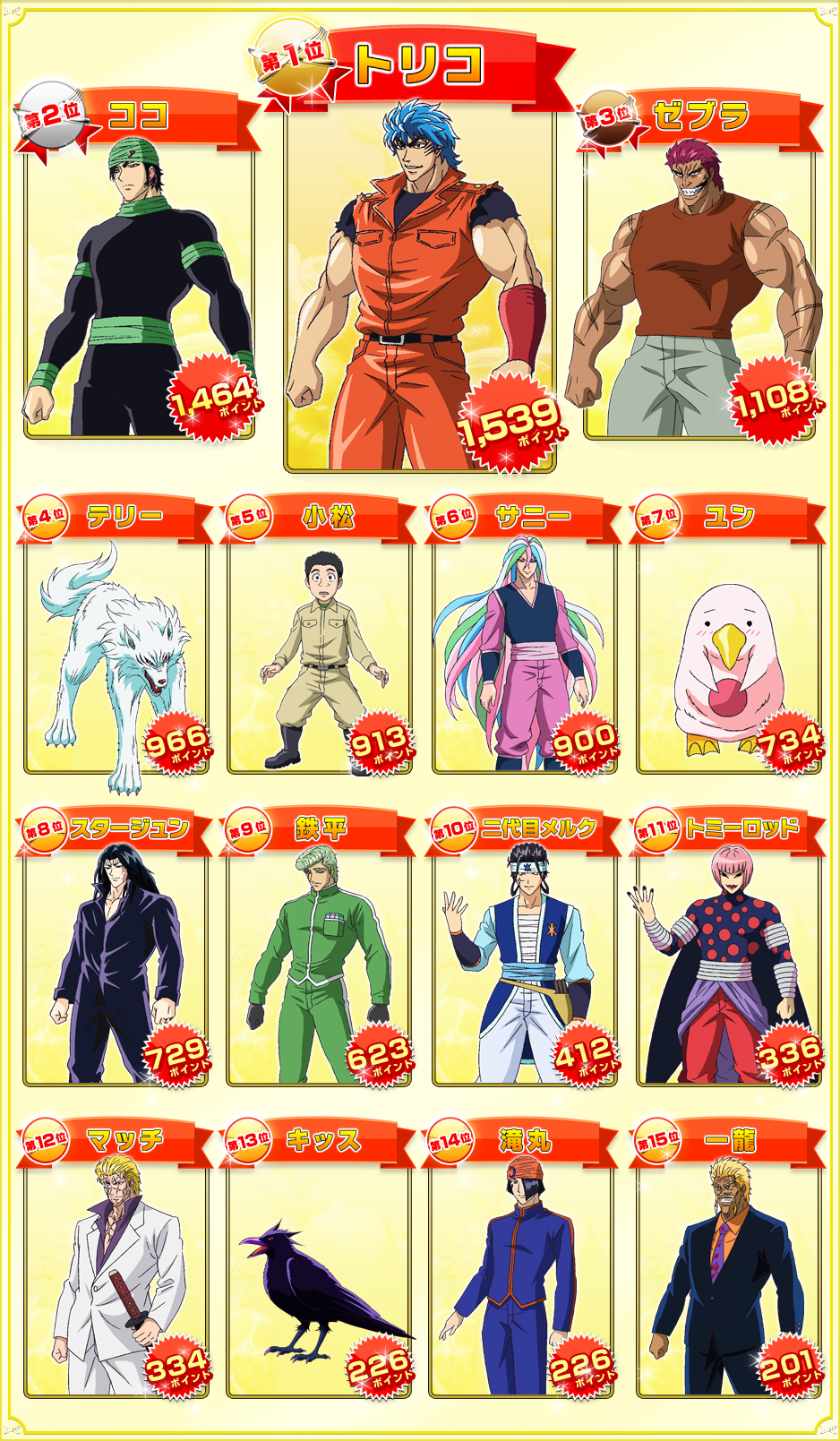 Free Anime Character Popularity Poll : Popularity poll toriko wiki