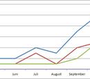 Statistiken 2012