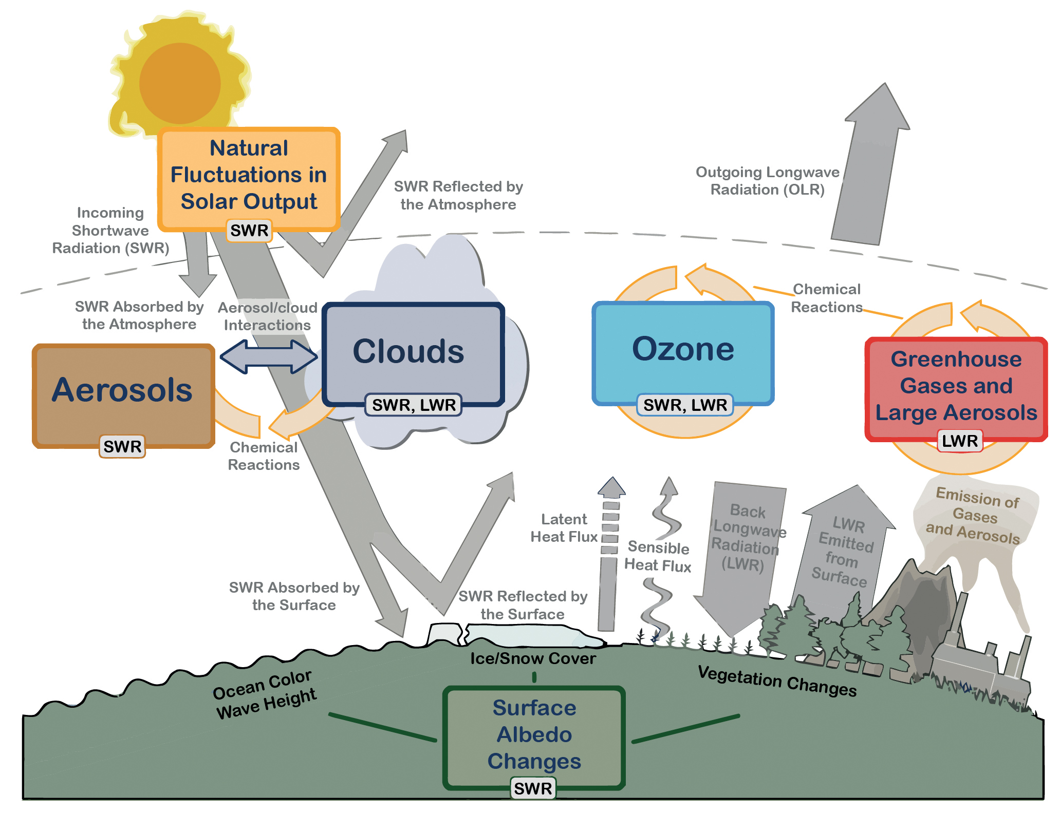 151.2.2 Key Concepts in Climate Science - IPCC Wiki