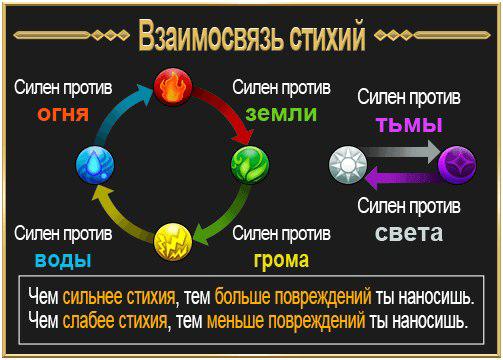 Elemental relation.png