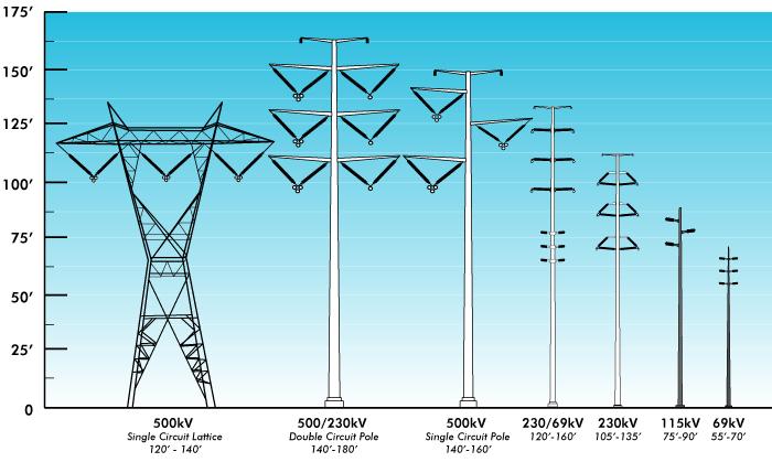 Tunnel Wiring Diagram additionally Ram Promaster Wiring Diagram additionally Wire Harness Production Drawing as well Utility Transformer Wiring Diagrams likewise 1986 F 350 Wiring Diagram. on electrical schematic art