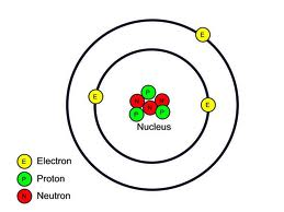 atomic structure activity