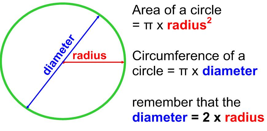 Circle Circumference And Area Lessons Tes Teach – Circumference and Area of Circles Worksheet