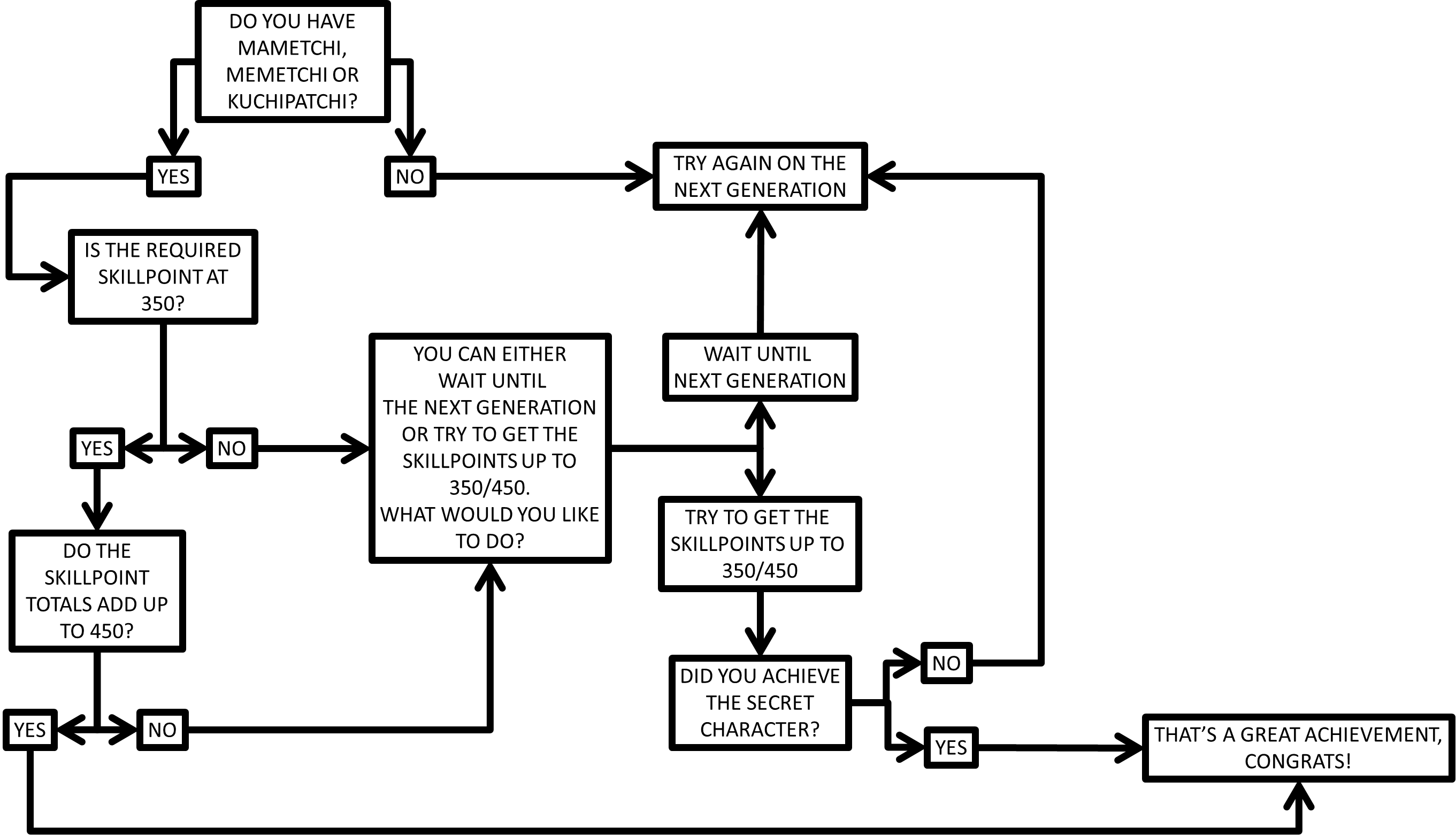 V4_secret_character_flow_chart.png