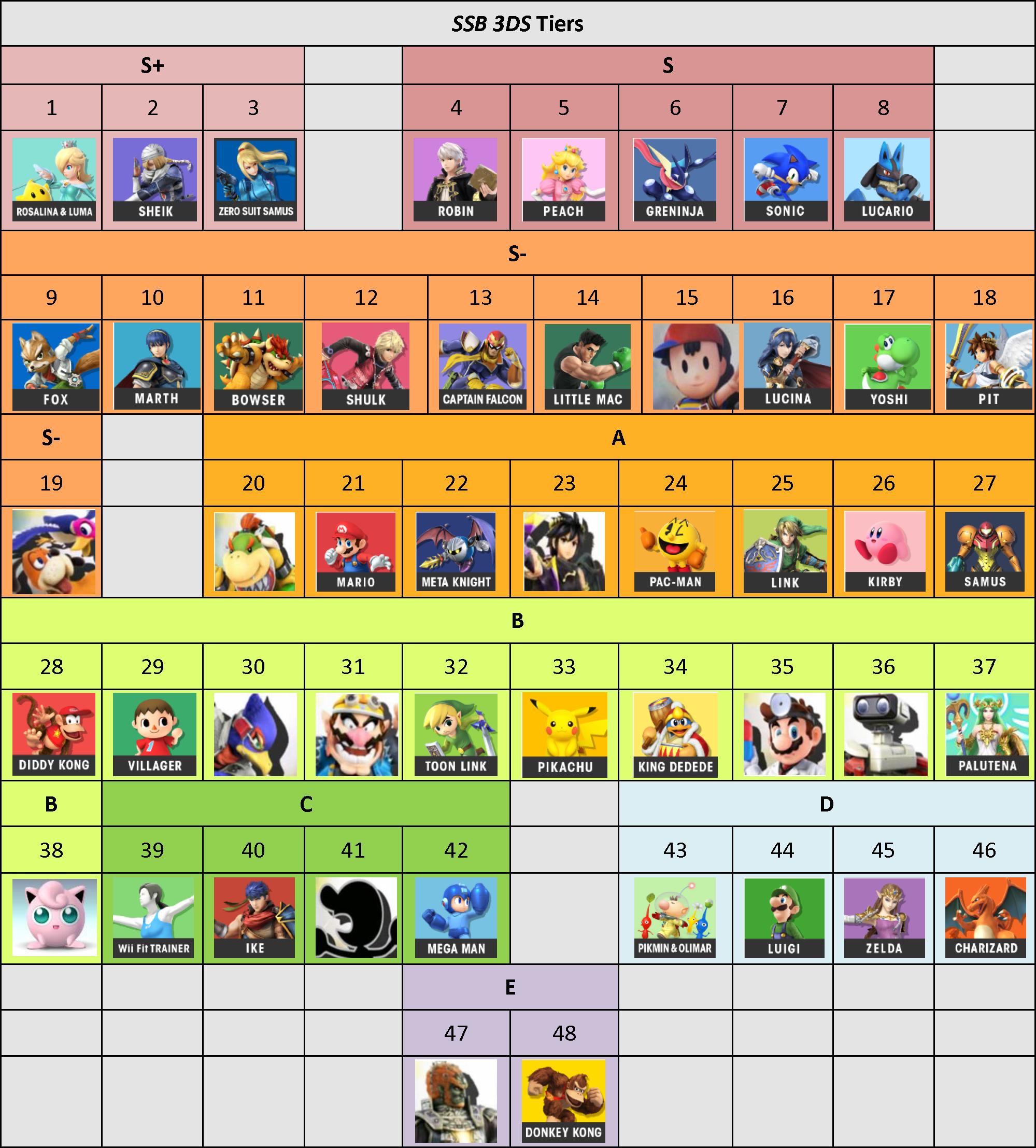 Tier List V0.0 SSB_3DS_Tiers-0