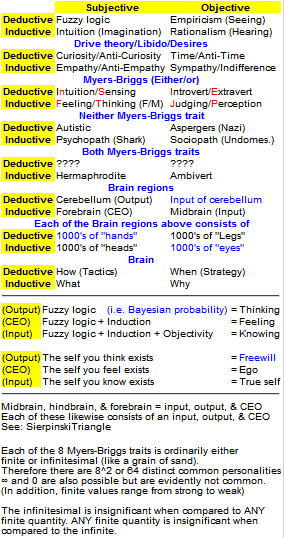 Myers-Briggs Personality Types (quote, Religion, Devil