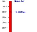 Golden Sun (Saga)