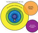 Cthulhu Mythos (wikia classifications)